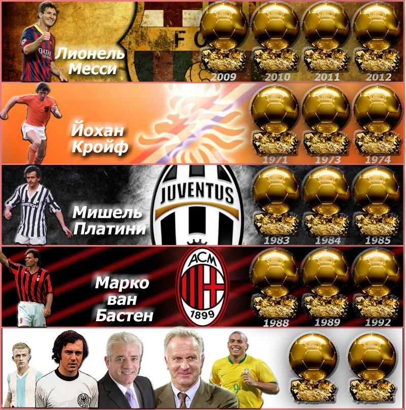 Сколько золотых мячей у Месси